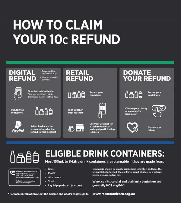 Container Deposit Scheme - Return and Earn » Camden Council